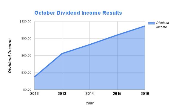 October Dividends
