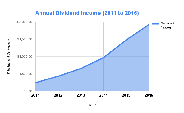 6 Years of Annual Dividend Results