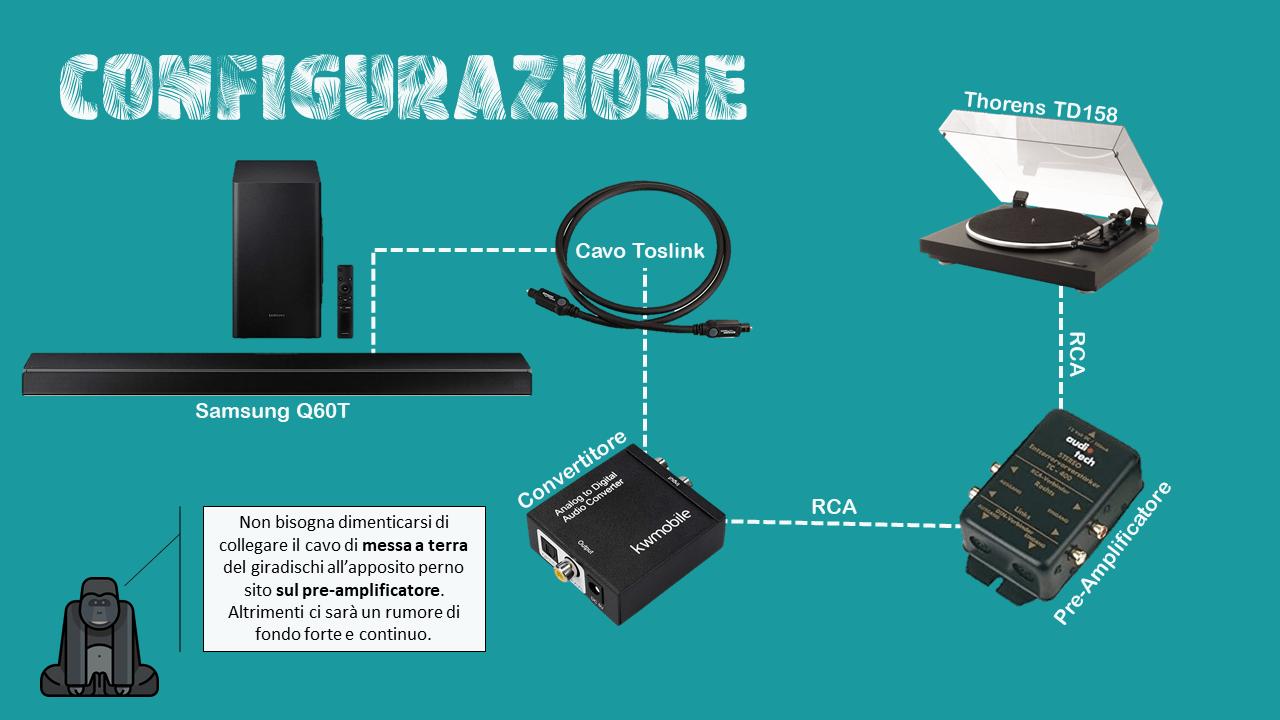 Schema di collegamento del giradischi alla soundbar