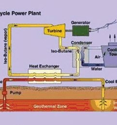 binary cycle gtpower plant binary cycle plant designed for [ 1667 x 1112 Pixel ]