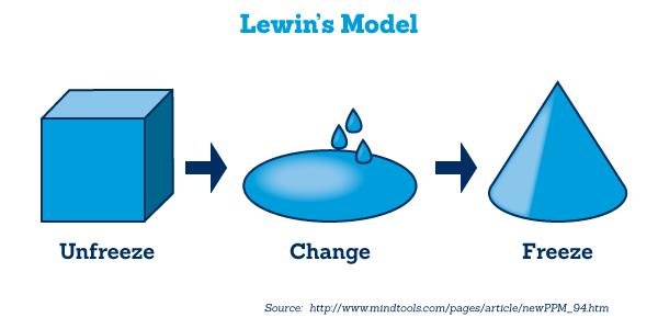 Image result for kurt lewin model of change