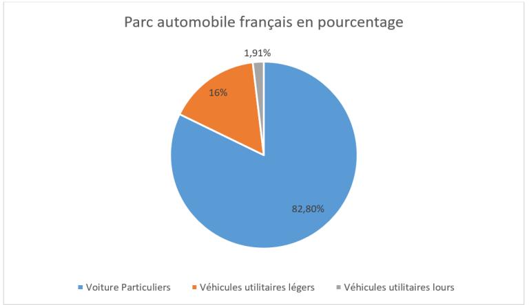 Représentation camembert du parc automobile français