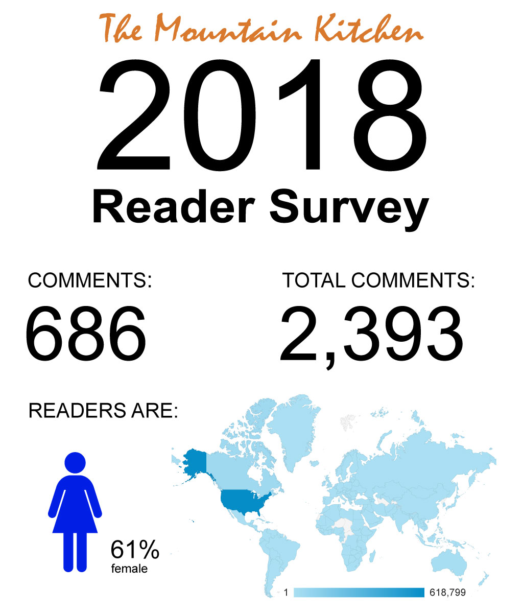 The 2018 Survey Results are in! The survey results were uplifting and informative. These surveys help me to understand what you want to see and how to make this blog enjoyable and helpful to you. For the most part, you all like what's been happening in The Mountain Kitchen and that makes me happy! | TheMountainKitchen.com