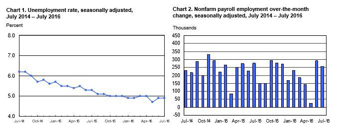8-5 jobs graph