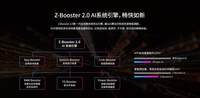 ZTE Axon 10s Pro-7