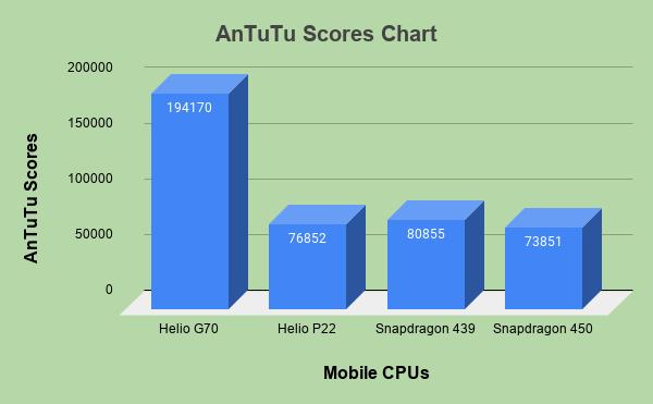AnTuTu Scores Chart