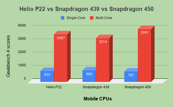 Helio P22 vs Snapdragon 439 vs Snapdragon 450