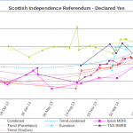 Scottish Independence – Polling Trends