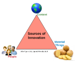 Innovation - what exactly is innovation?