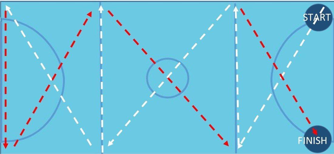 Full court Warm up - diagram for netball training games