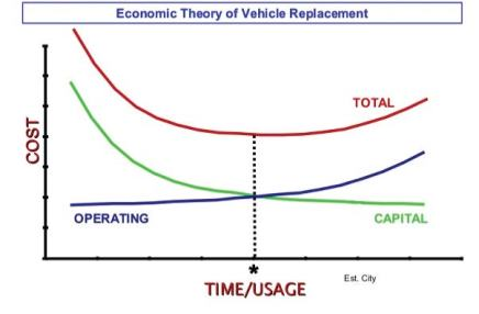 The economic theory of vehicle replacement helps determine where capital and operating costs cross, thus finding the optimum economic point for fleet vehicle replacement. (Photo provided)