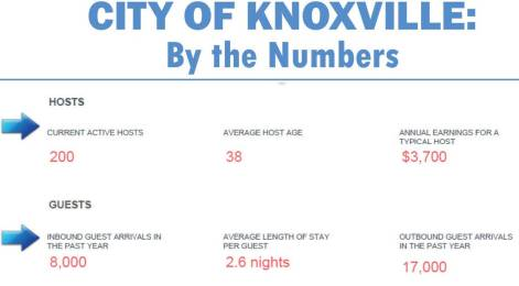 Shown is data collected by the city of Knoxville, Tenn., in regards to hosts and guests of short-term rentals. (Data provided)