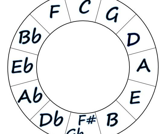 Major Keys in the Circle of Fifths