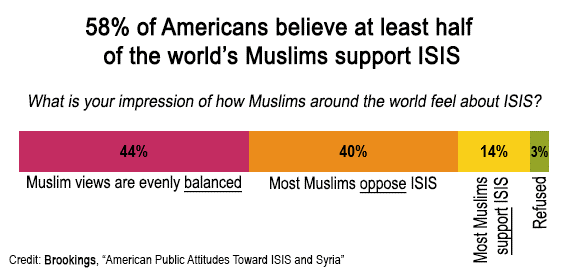 Support for ISIS in the Muslim World – Perceptions vs Reality