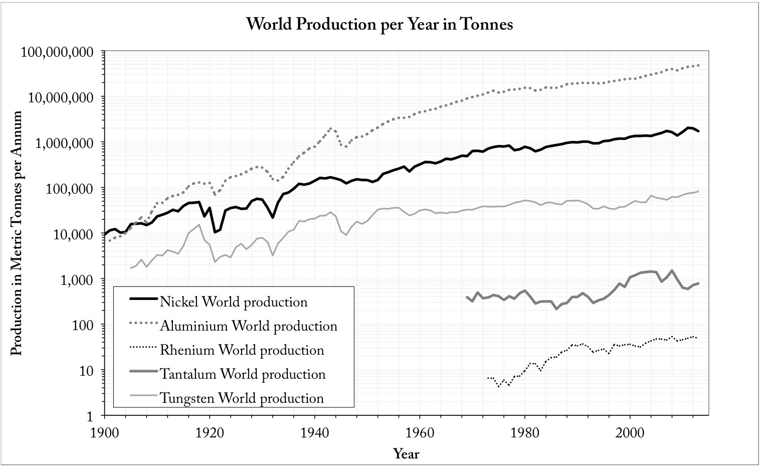 hight resolution of world production of key alloying elements used in jet engine blades in tonnes per year over