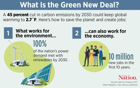 Image result for green new deal