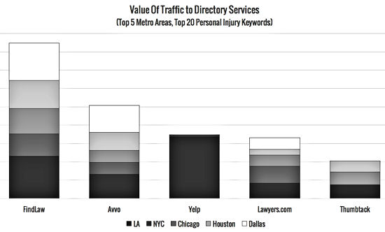 Wake-up Call: Yelp and Thumbtack Rank Among Top 5 Directories for Personal Injury Lawyers