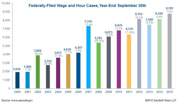 Wage & Hour Graph