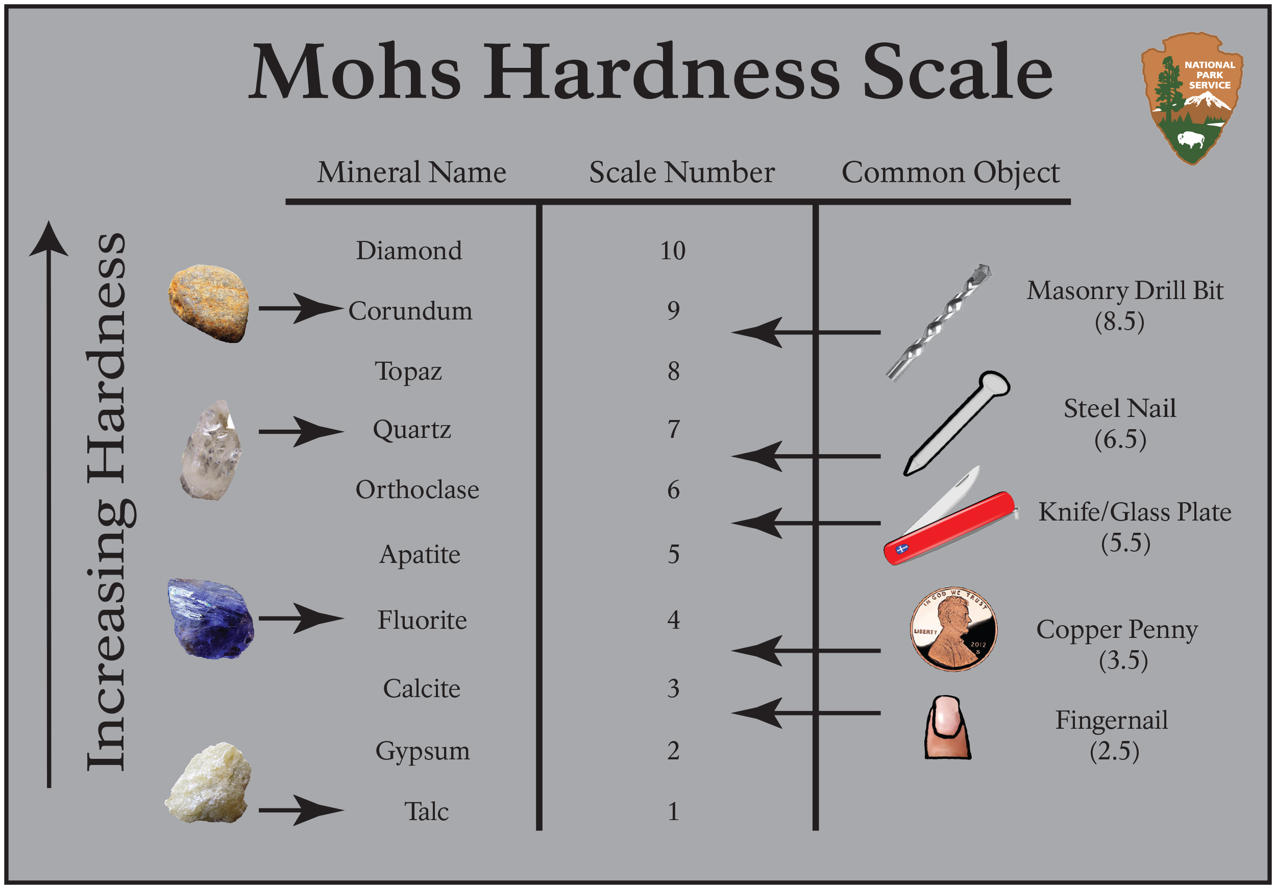 The Mohs Scale