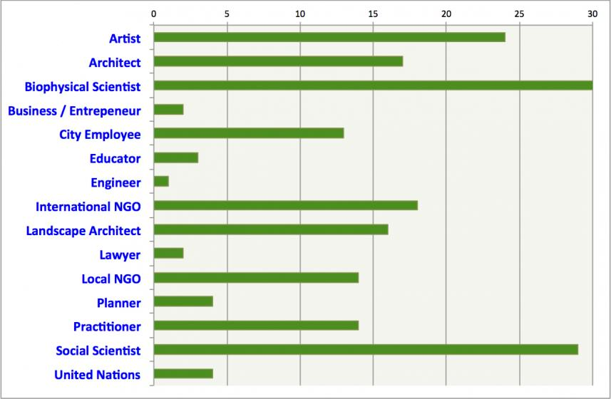 From which disciplines and occupations are TNOC writers? Note that many of these people wear several hats—this chart is the first thing they call themselves, but not the only thing.