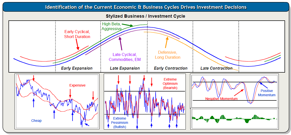 Image result for business cycles determine events