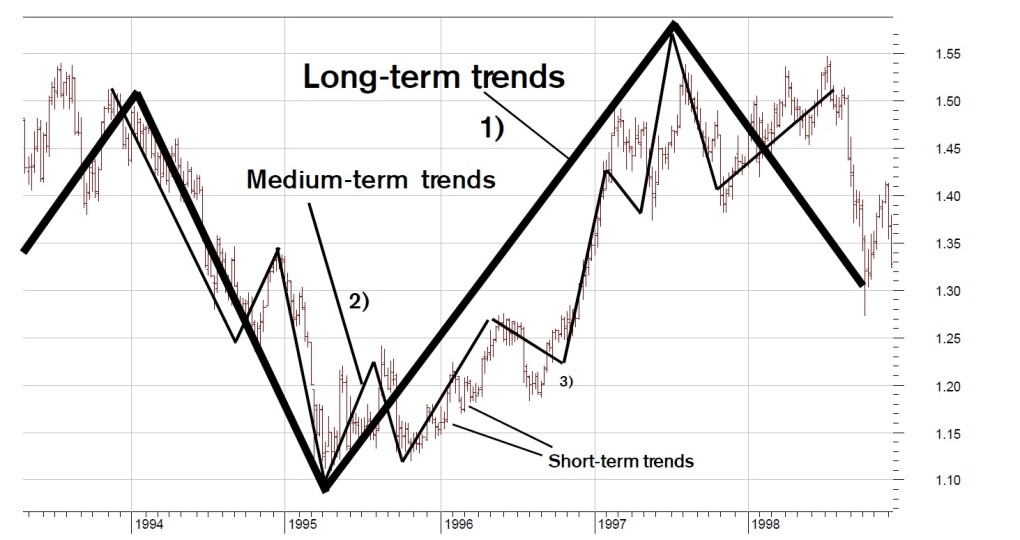 How to Draw Trendlines For Better Investment Results