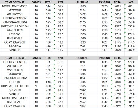BVC 2014 stats final team offence defense