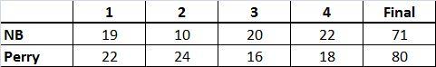 BBB Lima Perry Box score