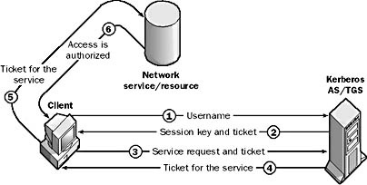Kerberos v5 security protocol in The Network Encyclopedia