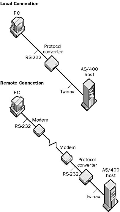 protocol converter in The Network Encyclopedia
