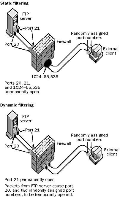 Filtering: Dynamic Packet Filtering