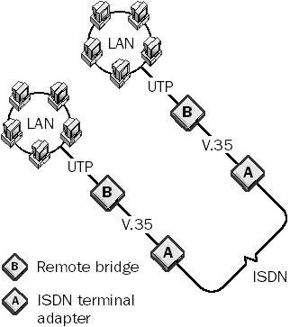 remote bridge in The Network Encyclopedia