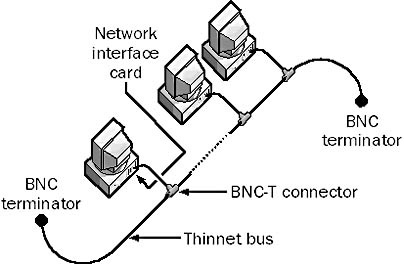 10Base2 in The Network Encyclopedia