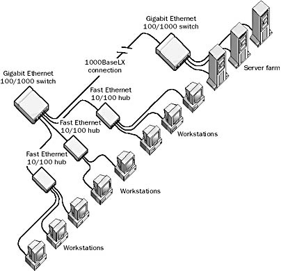 Network Ethernet Cable Wiring Ethernet Connection To