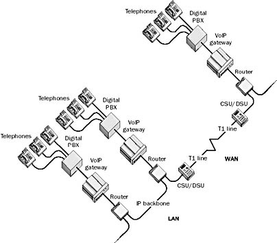 VoIP gateway in The Network Encyclopedia