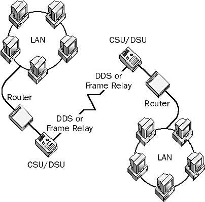 Channel Service Unit/Data Service Unit (CSU/DSU) in The