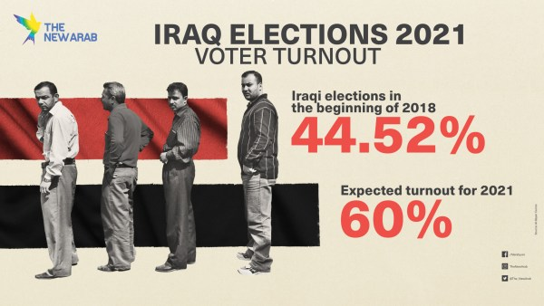 Expected Turnout Iraq Elections 2021