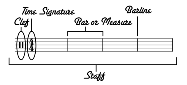 Learn to Read Drum Music - Part 1 - The Basics - The New Drummer