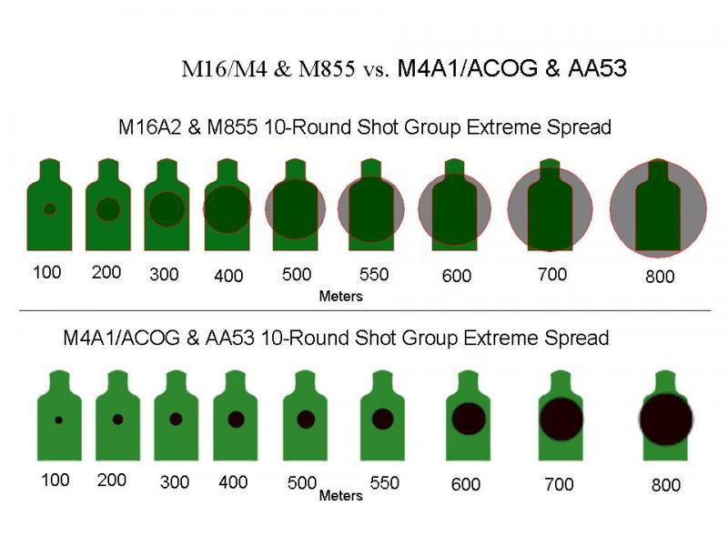 M4A1 accuracy vs M16A2