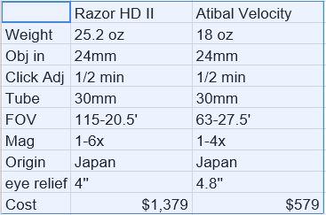 Atibal vs Razor HDII