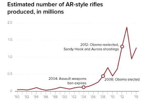 Ar15 Rifles in Millions