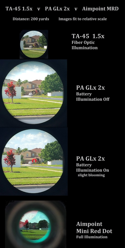 These images are scaled to accurately represent the images seen through each optic. This is a TRUE comparison.