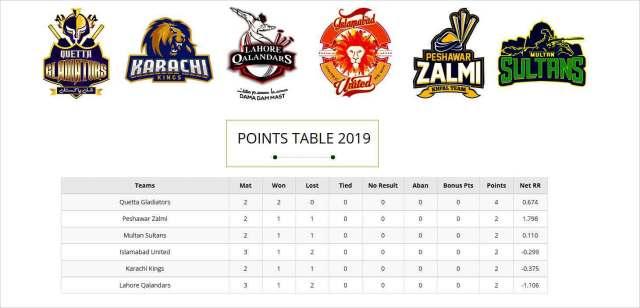 PSL 2019 Latest points table