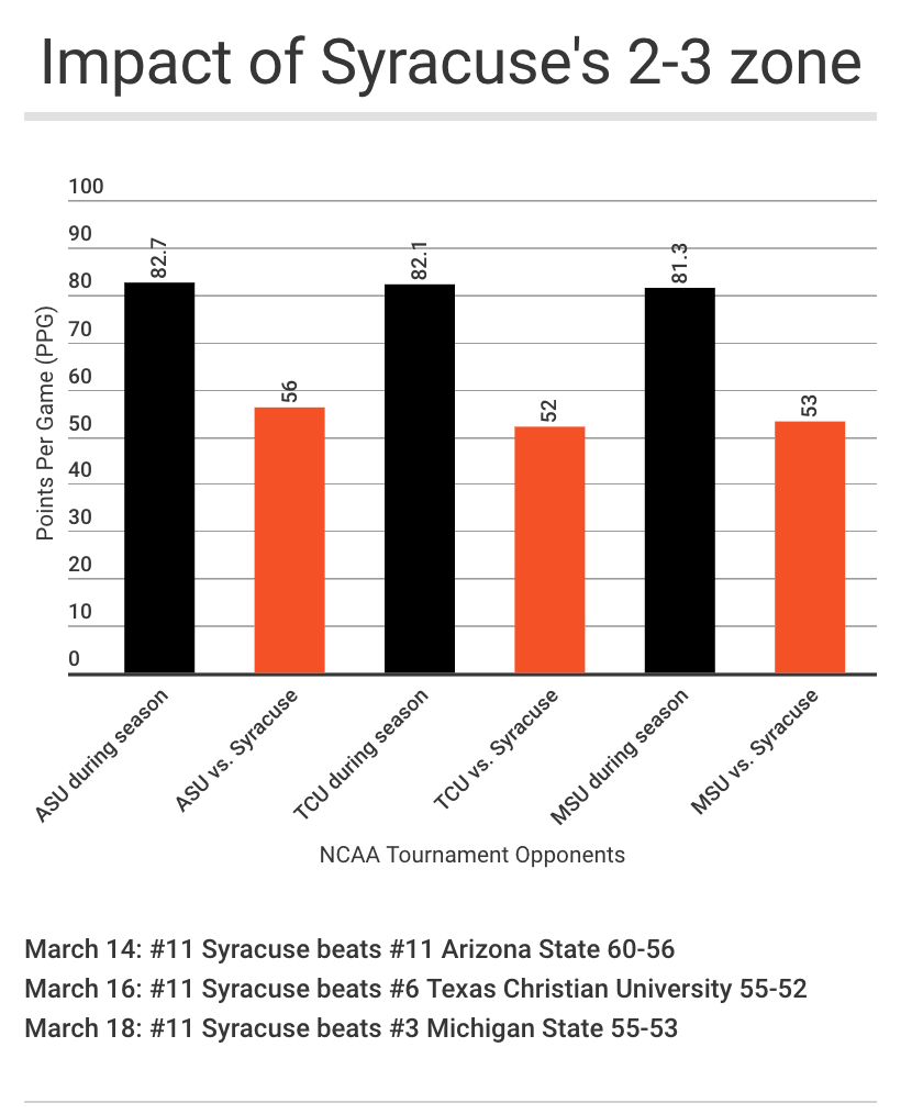 Infographic: Impact of Syracuse's 2-3 zone