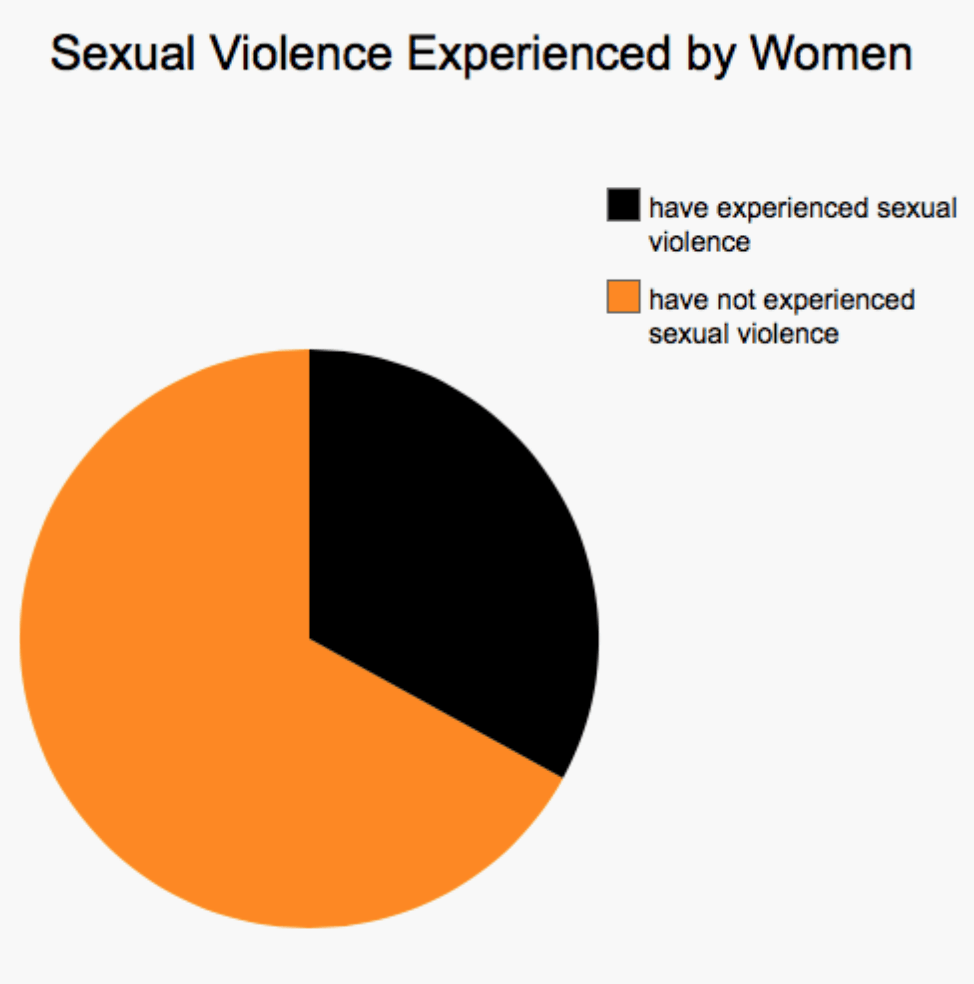 Infographic: Sexual Violence Experienced by Women