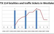 Westlake  fatality chart