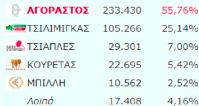 Δείτε τα τελικά αποτελέσματα για την Περιφέρεια Θεσσαλίας - ΠΙΝΑΚΕΣ