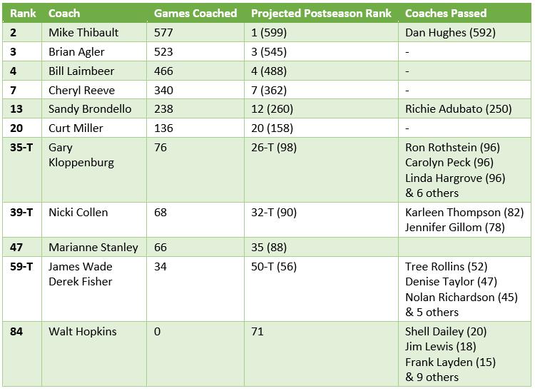 Crunching the Numbers: WNBA coaching milestones