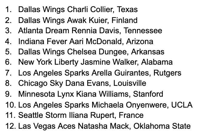 Subscriber-first benefit: Howard Megdal's final 2021 WNBA Mock Draft