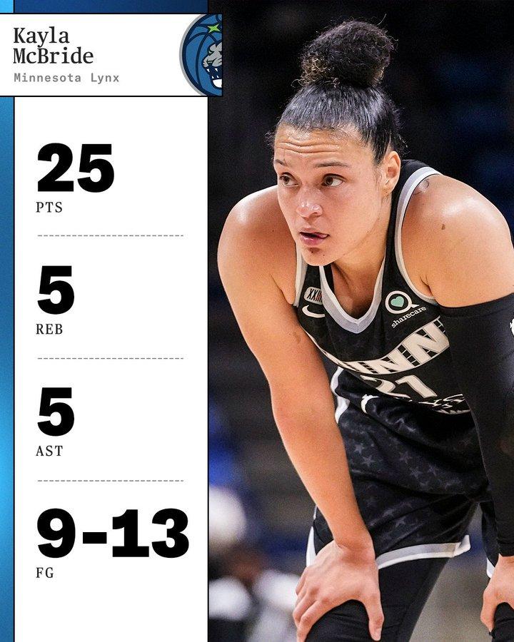 Kayla McBride is feeling good as the Lynx go on a 5-0 winning streak